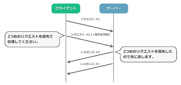 HTTP/2におけるストリームの優先度