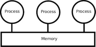 Shared-Memory