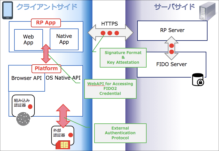 fido2-overview.png