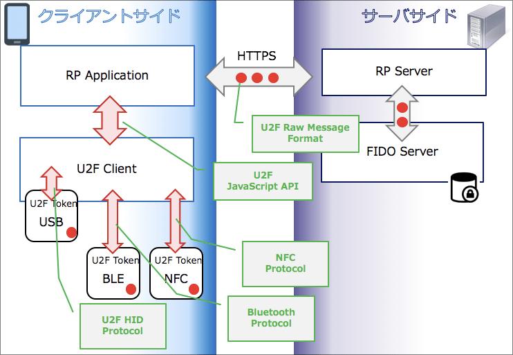 U2F-overview.jpg