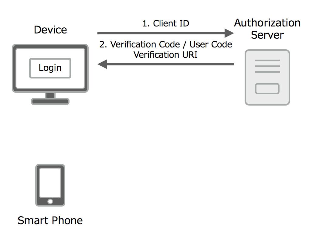 OAuth 2.0 Device Flowフロー図1
