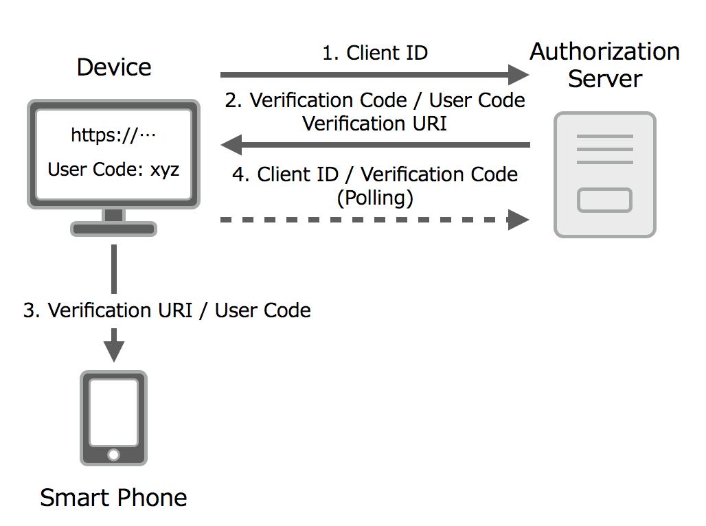 OAuth 2.0 Device Flowフロー図2