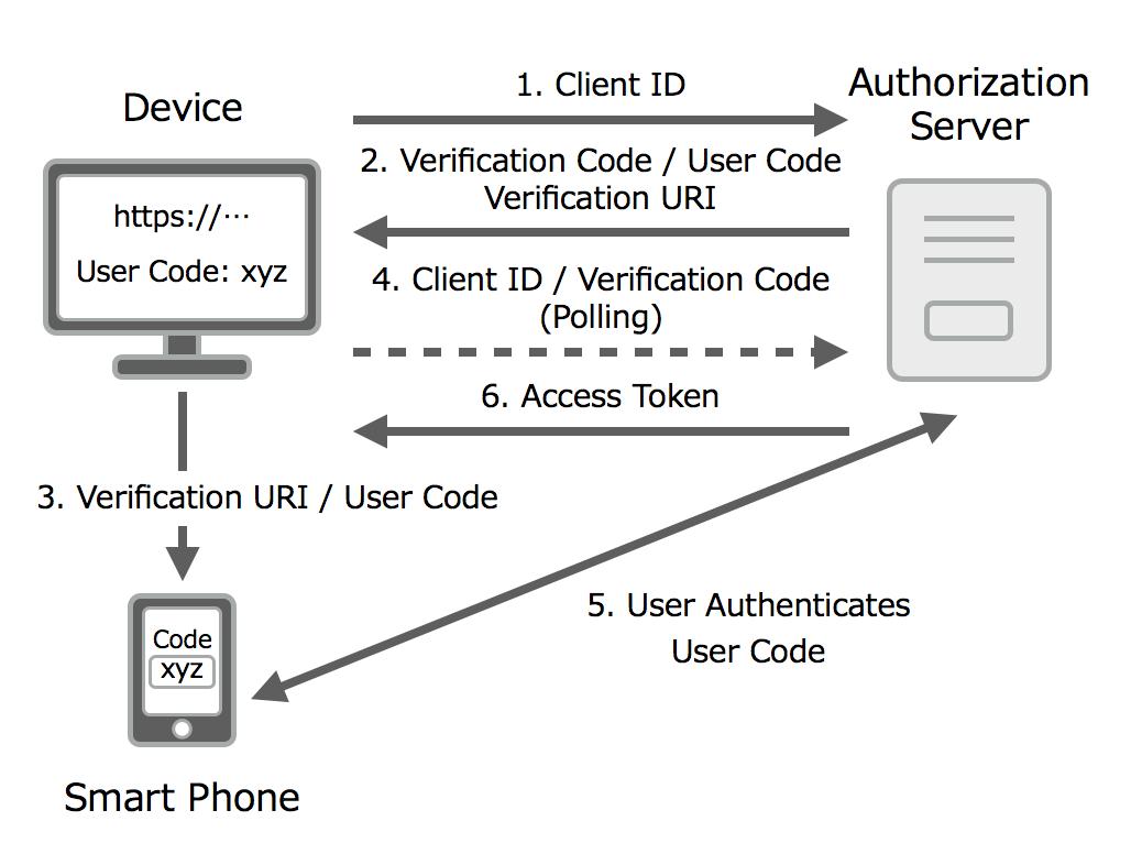 OAuth 2.0 Device Flowフロー図3