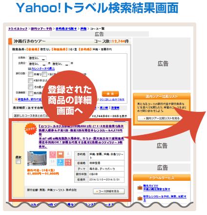 Yahoo!トラベル 検索結果画面 登録された商品の詳細画面へ