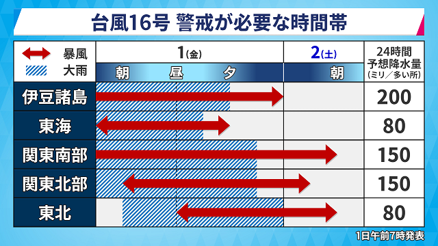http://i.yimg.jp/images/weather/typhoon/pic_typhoon_kkikan.png