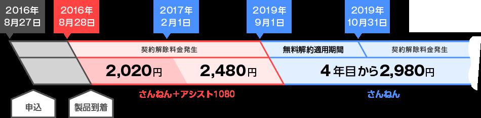 2016年8月23日にお申し込みいただき、2016年8月23日に製品が到着した場合、2017年1月ご利用分まで月額2,020円でご利用いただけます。2017年2月から2019年8月ご利用分までは月額2,480円となり、4年目の2019年9月ご利用分から月額2,980円となります。また、無料解約適用期間は2019年9月1日から2019年10月31日までとなり、それ以外の期間での解約には契約解除料が発生します。