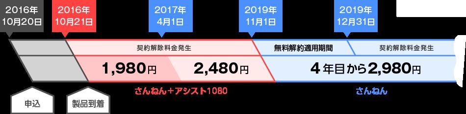 2016年10月20日にお申し込みいただき、2016年10月21日に製品が到着した場合、2017年3月ご利用分まで月額1,980円でご利用いただけます。2017年4月から2019年10月ご利用分までは月額2,480円となり、4年目の2019年11月ご利用分から月額2,980円となります。また、無料解約適用期間は2019年11月1日から2019年12月31日までとなり、それ以外の期間での解約には契約解除料が発生します。