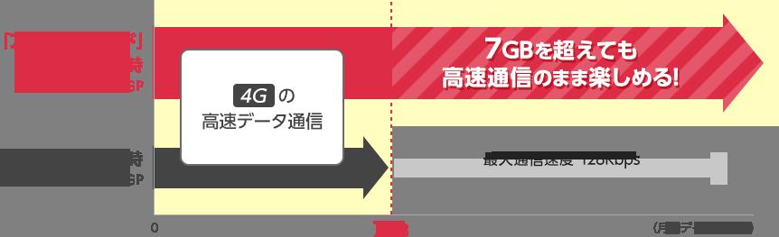 アドバンスモードなら、7GBを超えても高速通信のまま楽しめる!