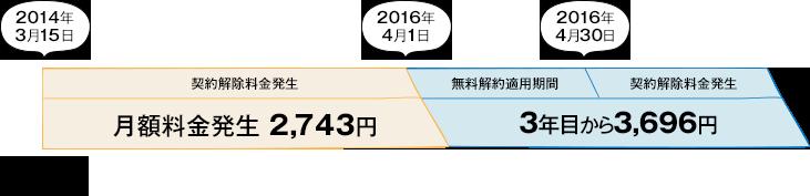 2014年3月15日端末到着 月額利用料金発生2,743円 2016年5月1日無料解約適用期間 3年目から3,696円 2016年5月31日契約解除料発生3,696円