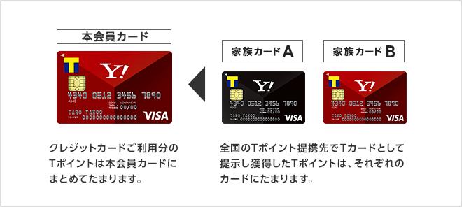クレジットカードご利用分のTポイントは本会員カードにまとめてたまります。 全国のTポイント提携先でTカードとして提示し獲得してTポイントは、それぞれのカードにたまります。