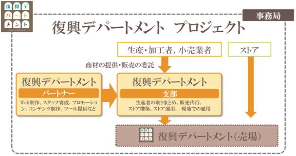 「復興デパートメント」プロジェクト概略図