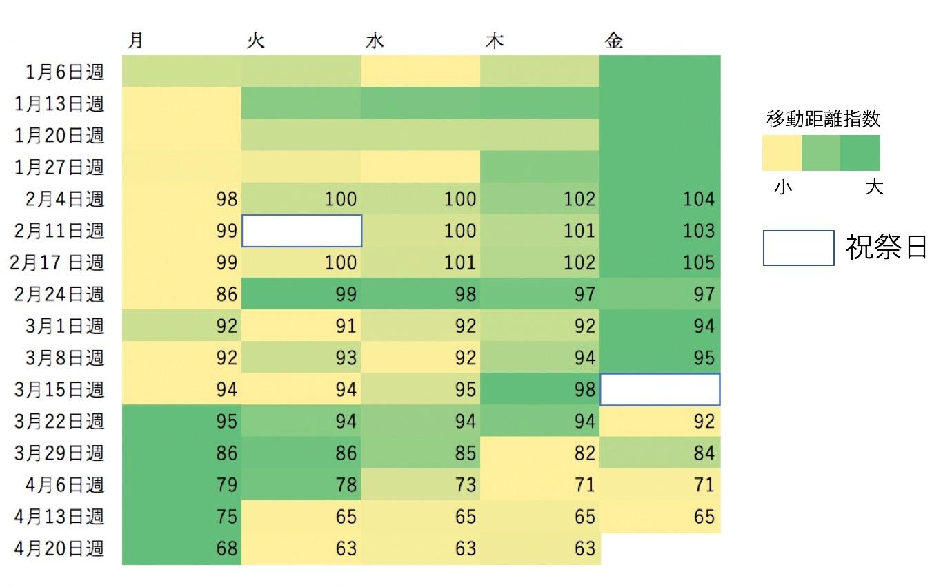 平日の移動傾向の分布の変化を可視化|ヤフー・データソリューション