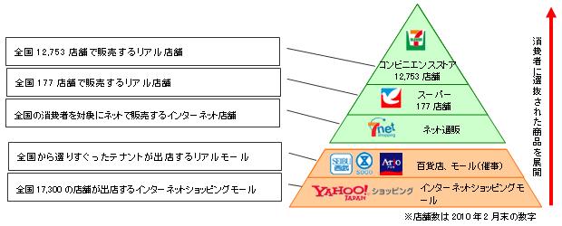 顧客基点の「クロス業態」商品展開について